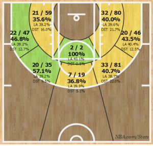 Anthony's shot chart in 2014-2015.
