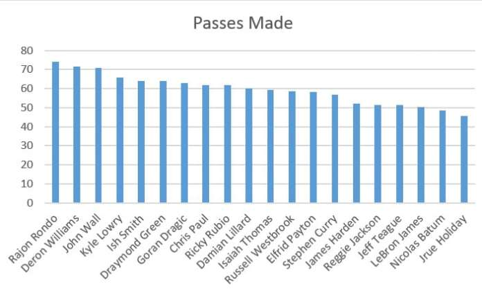 leaders in passes made chart