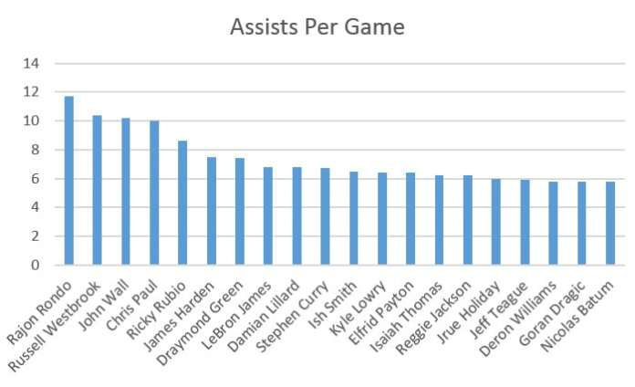 top 20 assists per game leaders chart
