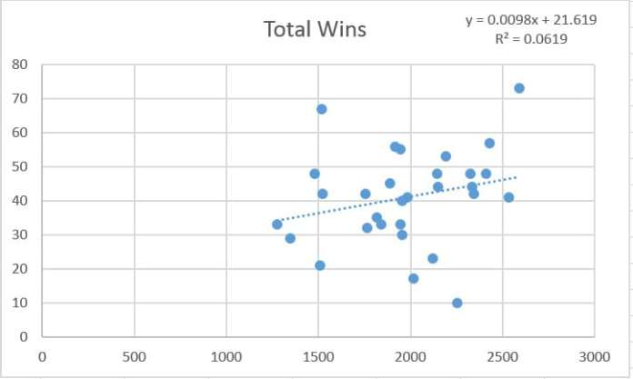 total-wins-and-three-point-attempts-graph
