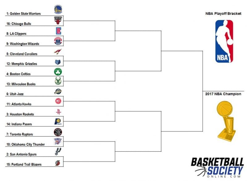 graphic regarding Printable Nba Playoff Bracket called Nba Playoffs Jap Convention Playoff Bracket - Gonzagasports