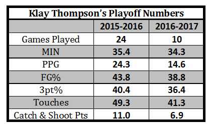 Klay Thompson Playoff Numbers