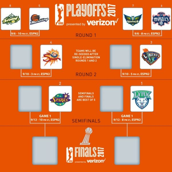 2017 WNBA Playoffs