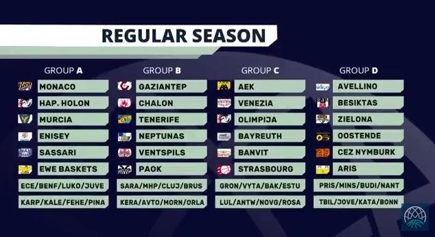 Chalon, PAOK, Gaziantep, Neptunas y Ventspils, rivales aurinegros en la #BasketballCL 2017/18