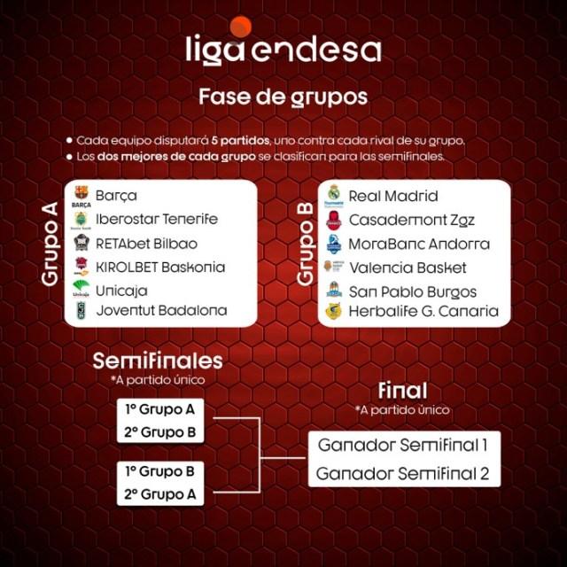 Cuadro de la Fase Final Liga ACB 2020