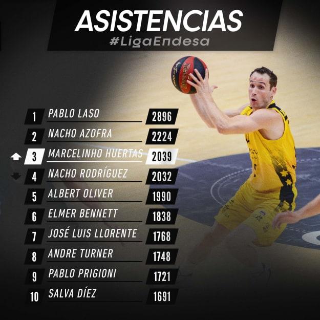 Clasificación de Asistencias en la ACB