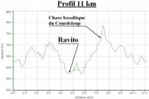 profil_11_km