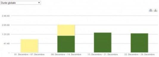 bilan activités décembre