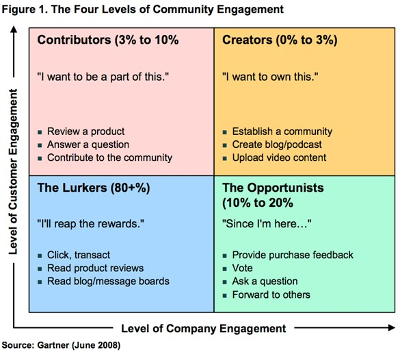 gartner-generation-virtual-engagement-levels-june-2008