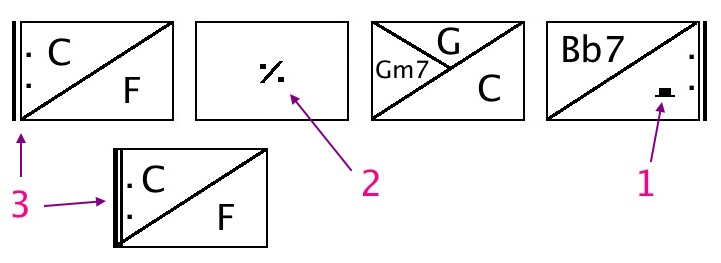 exemples de mesures de grille d'accords
