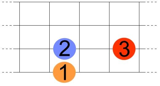 notes utilisées pour une grille de blues à la basse