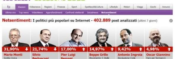 Tiscali speciale elezioni: online la piattaforma di analisi Tiscali Netsentiment la popolarità dei candidati in tempo reale secondo la rete