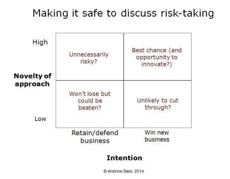 Discuss-risk-taking