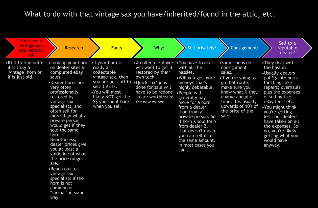 flow chart, how to get rid of an needed vintage sax, vintage saxophone