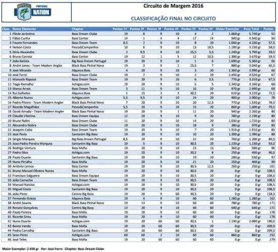 Classificação geral FINAL do circuito de margem 2016 da BASS Nation Portugal