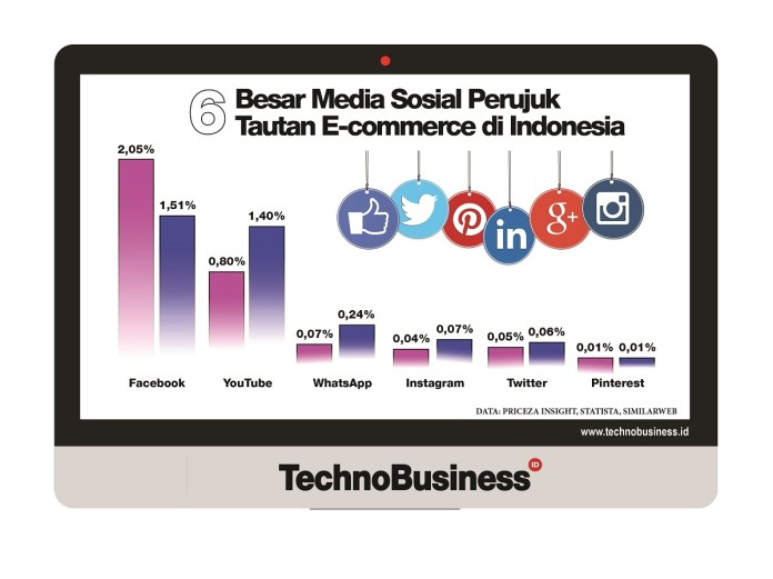 Seberapa Kuat Pengaruh Media Sosial terhadap E-commerce Indonesia?
