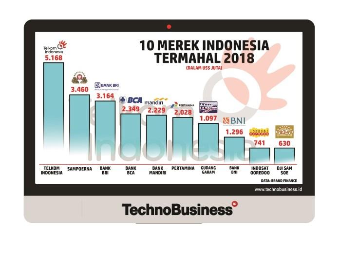 Telkom Merek Termahal Indonesia 2018