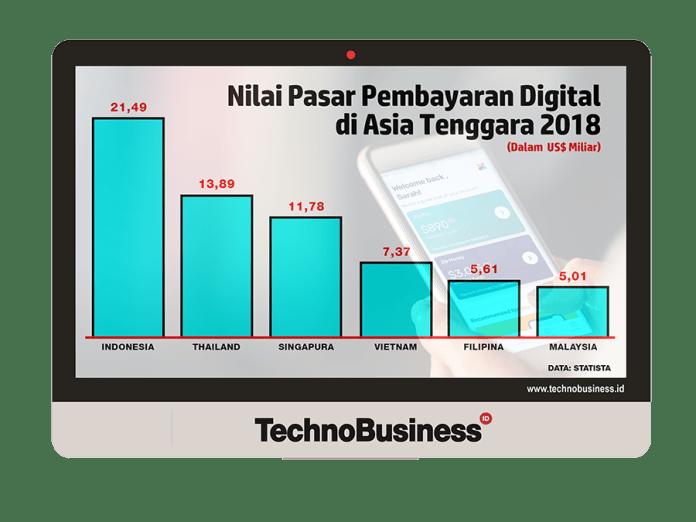 Lima Negara Penyumbang Pembayaran Digital Terbesar di ASEAN 2018