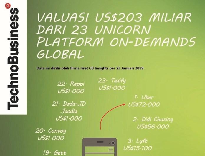 "23 Unicorn ""On-Demands"" Bervaluasi US$203 Miliar"