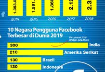 Pengguna Facebook Mencapai 2,32 Miliar. Berapa dari Indonesia?