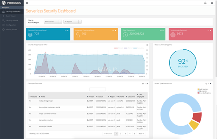 Palo Alto Networks Selesaikan Proses Akuisisi PureSec