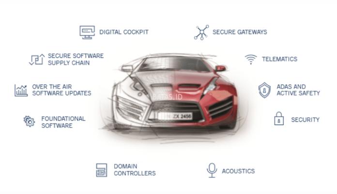 BlackBerry dan LG Sepakat Perluas Teknologi untuk Kendaraan Otonom – TechnoBusiness ID