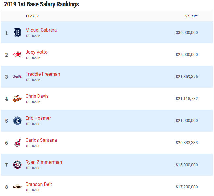 Highest paid first basemen in 2019