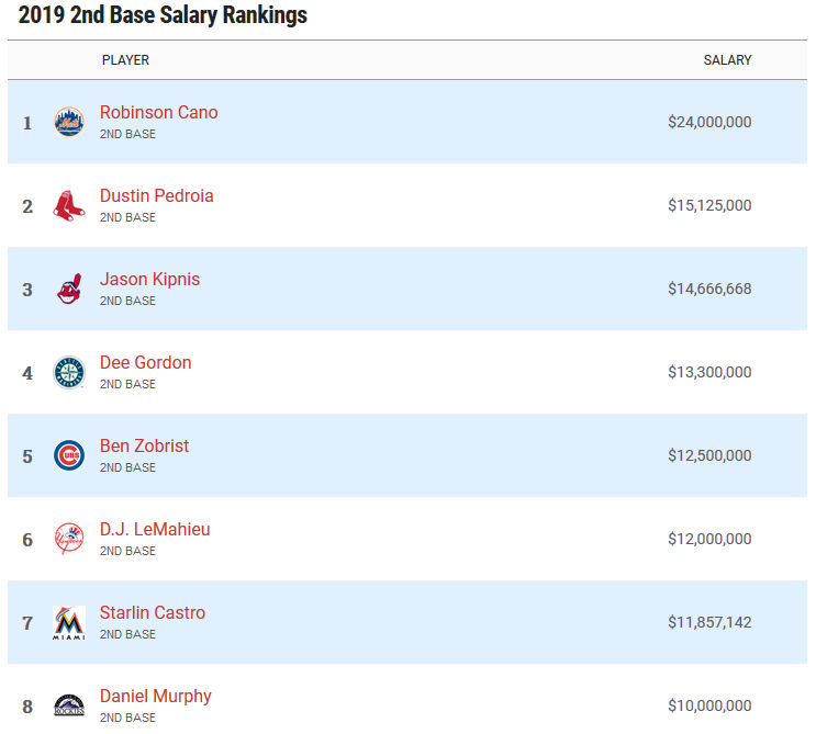 Highest paid second basemen in 2019