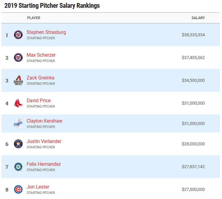 Highest paid starting pitchers in 2019