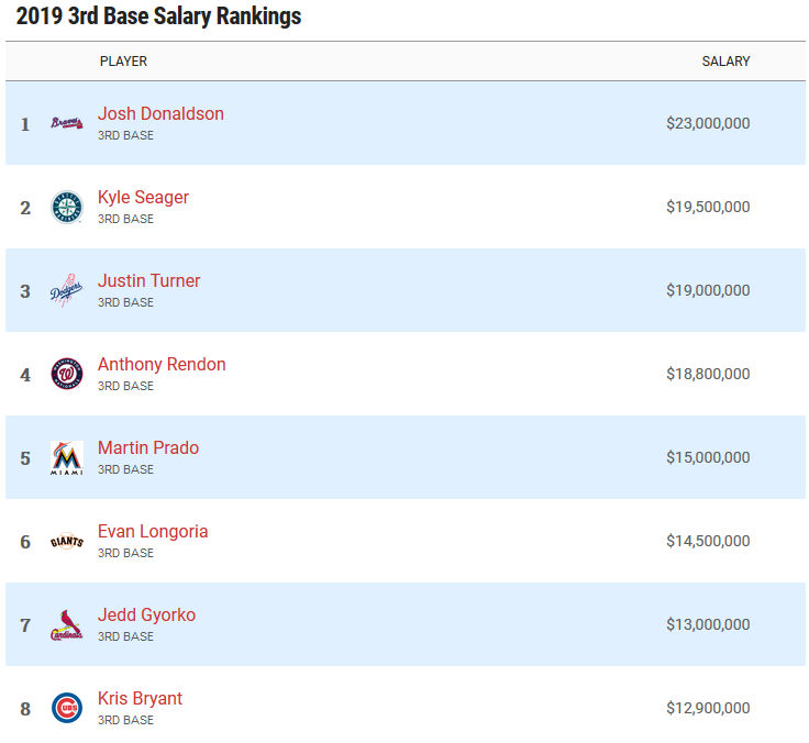 Highest paid third basemen in 2019