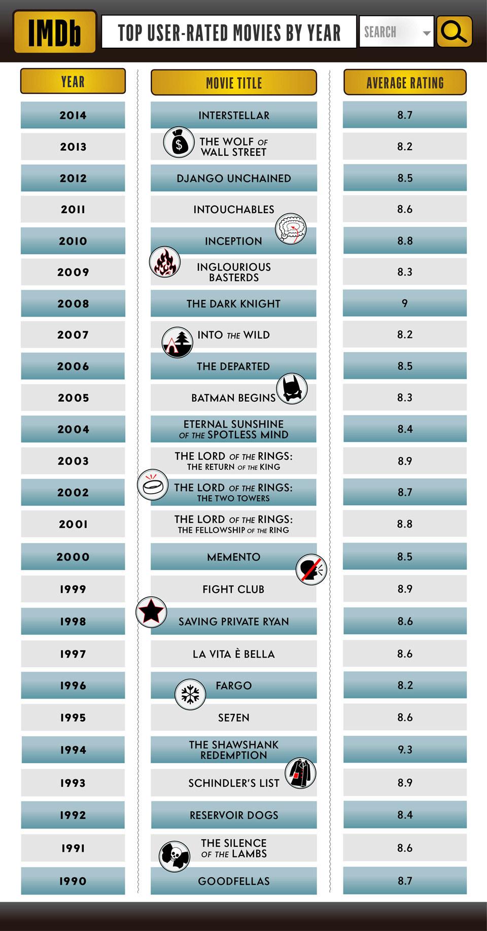 Batman dominates IMDb's 25 year top rated movies list | Batman News