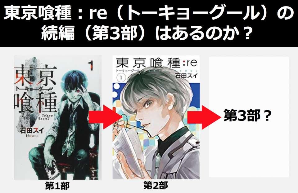 東京グール:reの第3部の続編が連載されると思いますか?のアンケート結果|人気投票ならバトクエ
