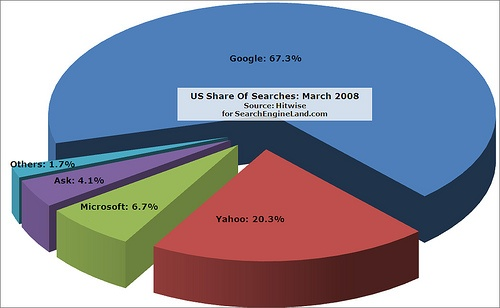 Googsearchshare408