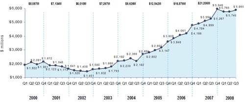 Pwc Chart Q3 08