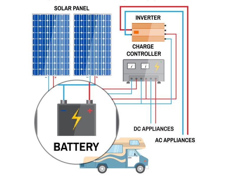 Kayak Battery Wiring Diagram Best Battery For Solar Rv 2019 Reviews Battery Asking