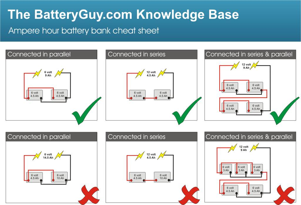 rv battery bank wiring diagram coleman furnace building a using amp hours batteries batteryguy com ah cheat sheet