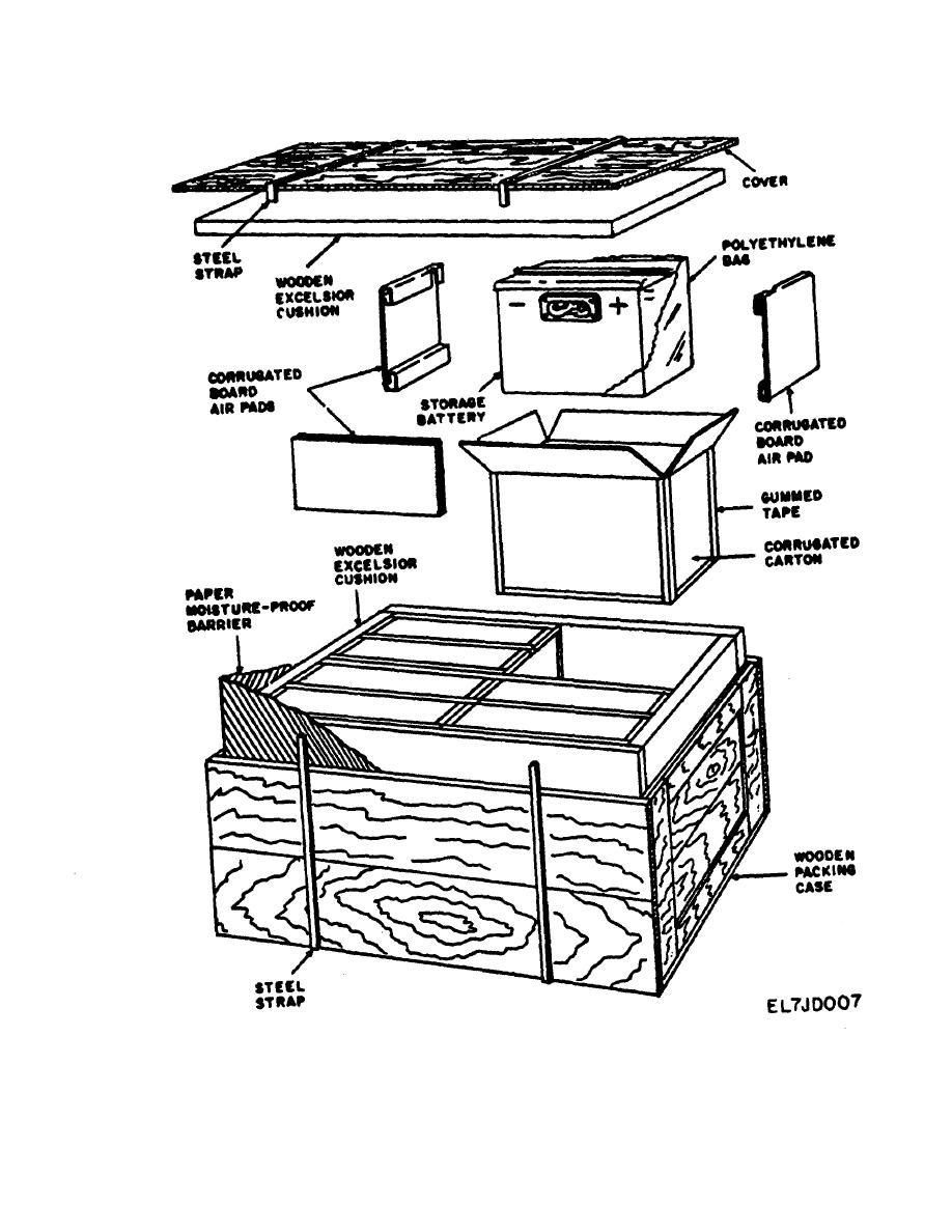 Figure 3-1. Typical Nickel-Cadmium Battery Packaging