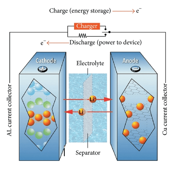 discharge lithium-ion batteries