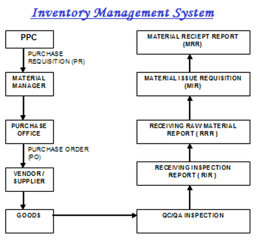 The inventory management system comprises of procurement process and stores stock store works on fifo concept that is first in out also lead acid battery manufacturing rh batterytechnology weebly