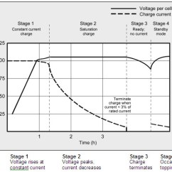 Lithium Ion Cell Diagram Backflow Device Installation Charging Batteries Battery University Charge Stages Of