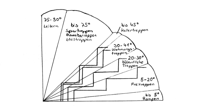 wendeltreppe berechnen. Black Bedroom Furniture Sets. Home Design Ideas