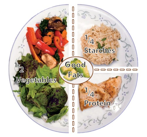 small resolution of 1 2 plate vegetables