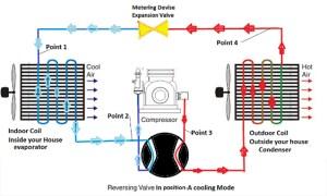 How Does a Heat Pump Work?  Baumann & DeGroot Heating
