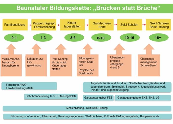 Baunataler Bildungskette , #Baunatal