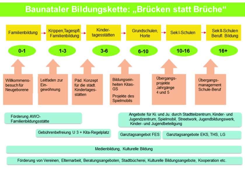 Baunataler Bildungskette, Kinderbetreuung Baunatal, Nachrichten Baunatal, Baunatal Blog