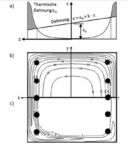 Mechanische Analyse (Rechenmodel für Allgemeines