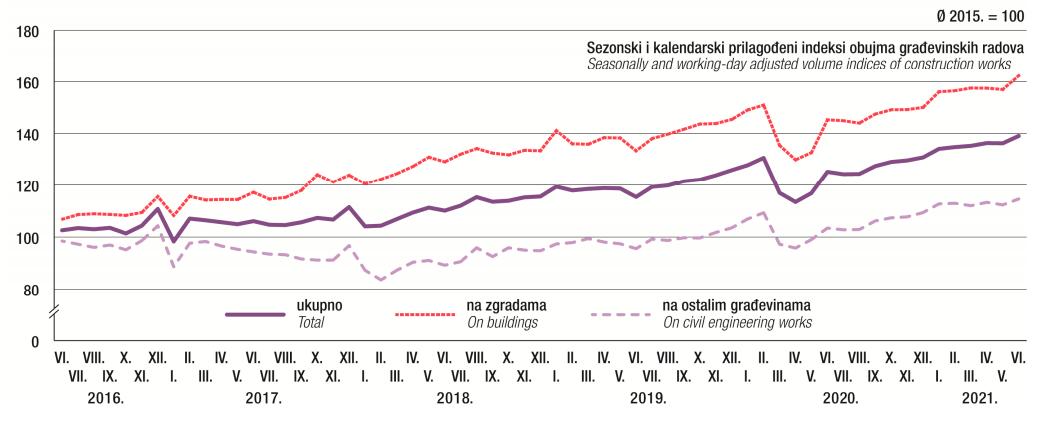 Lipanj bilježi porast obujma građevinskih radova od 11,3 posto u odnosu na isti mjesec prošle godine