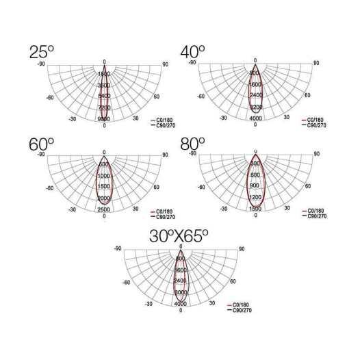 Luminaria-Led-Spirit-Slim-fotometrias-Luxes