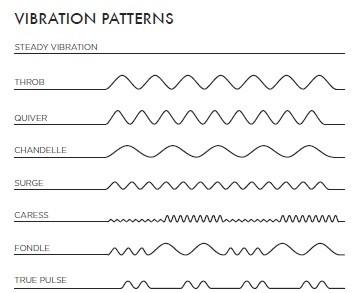 Mimic Vibration Patterns