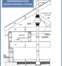 the radon vent fan connected to the suction pipes creates a negative pressure beneath the slab and can actively draw the radon gas from below the home and  [ 816 x 1056 Pixel ]